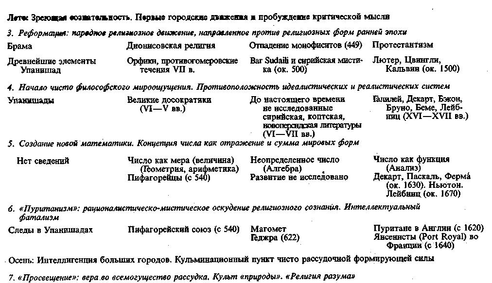 Lib.ru/Классика: Шпенглер